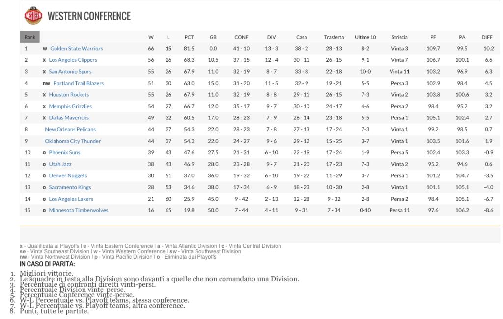 La classifica della Western Conference prima dell'ultima giornata