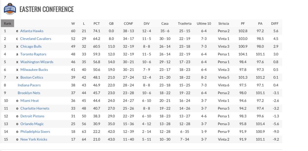 La classifica della Eastern Conference prima dell'ultima giornata